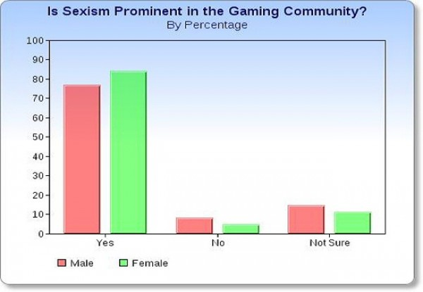 Video-Games: A Haven for sexism, or pseudo-digi-sexism